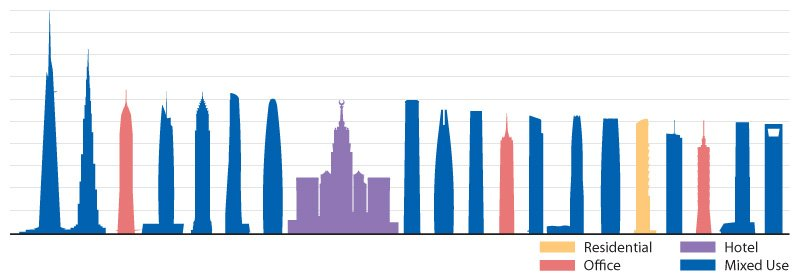 Top 100 Tallest Buildings, in The World, list of Top 100 Tallest Buildings in The World