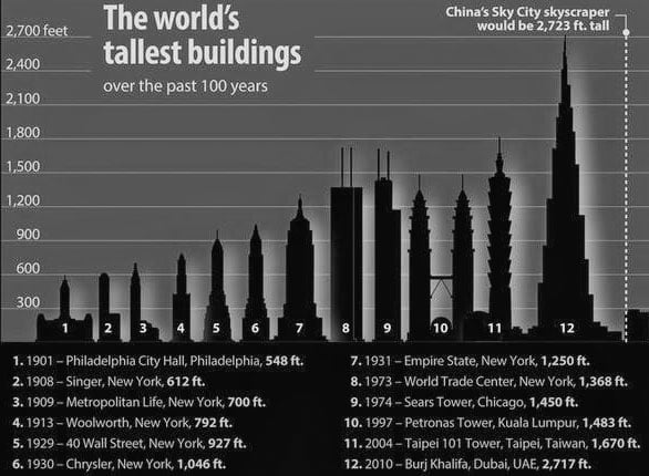 Top 100 Tallest Buildings