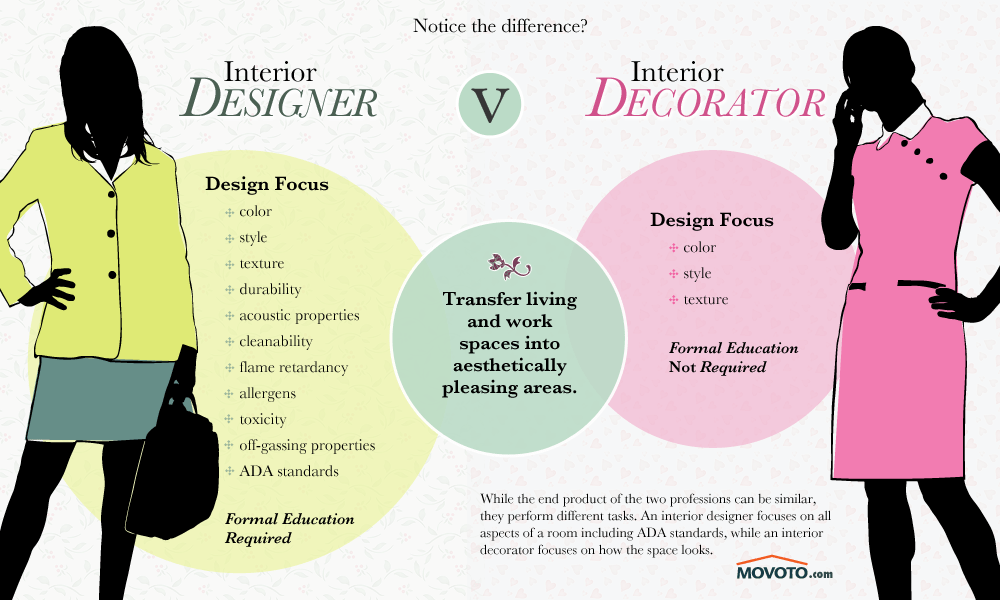 Career selection guide between interior designer vs decorator for Interior design career