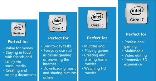 What to choose for laptop processors-the laptop cpu guide.