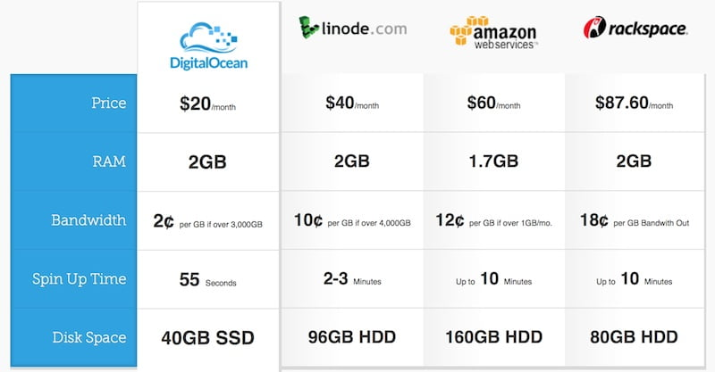 digitalocean-pricing-comparison