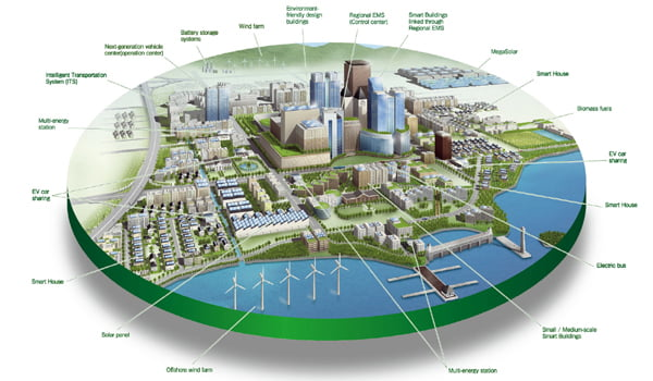 98 smart city in india