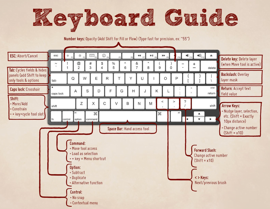 100 Computer Keyboard Shortcuts Keys Must To Know