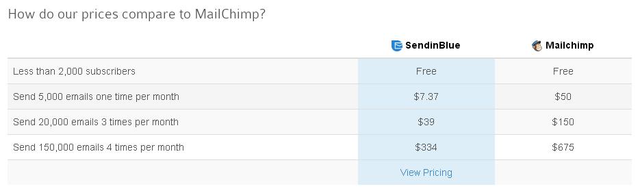 mailchimp vs sendinblue pricing,